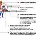 Выбор пистолета для монтажной пены: секреты от профессионалов