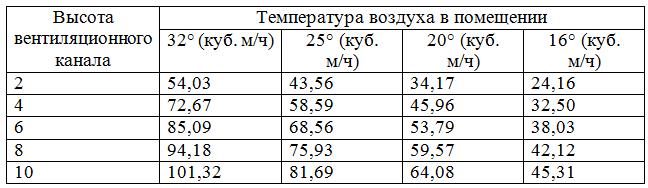 производительность одной вентиляционной шахты