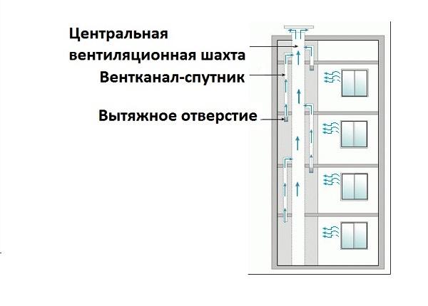 схема вентиляции панельного