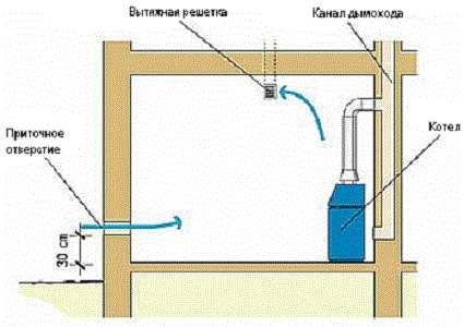 вентилирование топочной