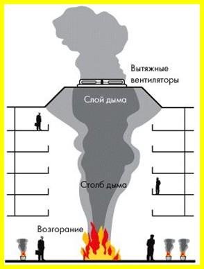 аварийная вентиляция