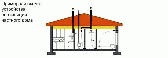 Вытяжка газа в частном доме схема