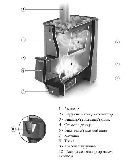 тунгуска печь