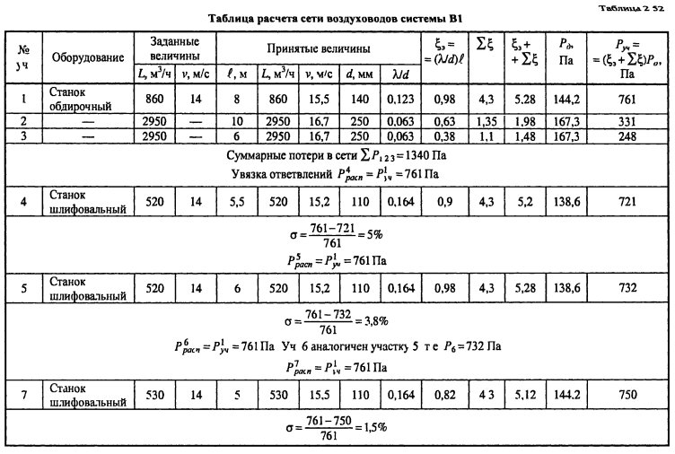 формулы аэродинамического расчета