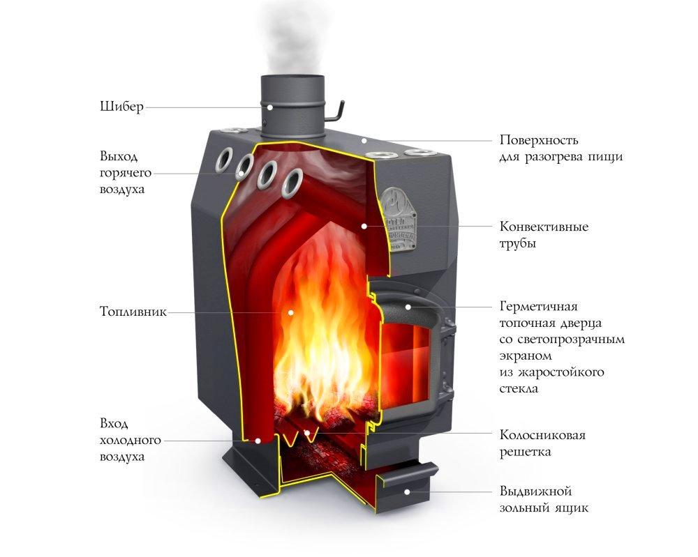печь бутакова