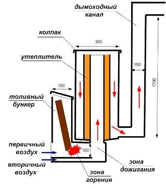 Ракетная печь: принцип работы, устройство, виды