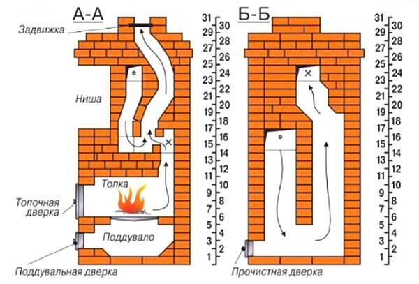 Как сделать печь на даче из кирпича своими руками