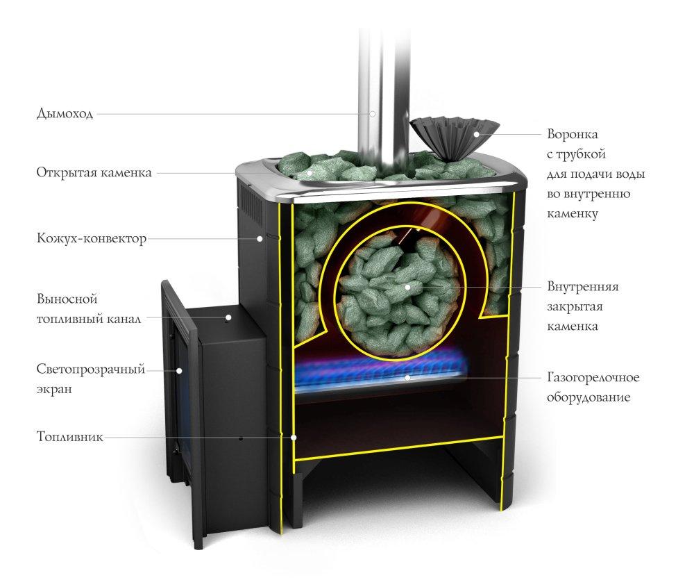 Печь для бани под газ